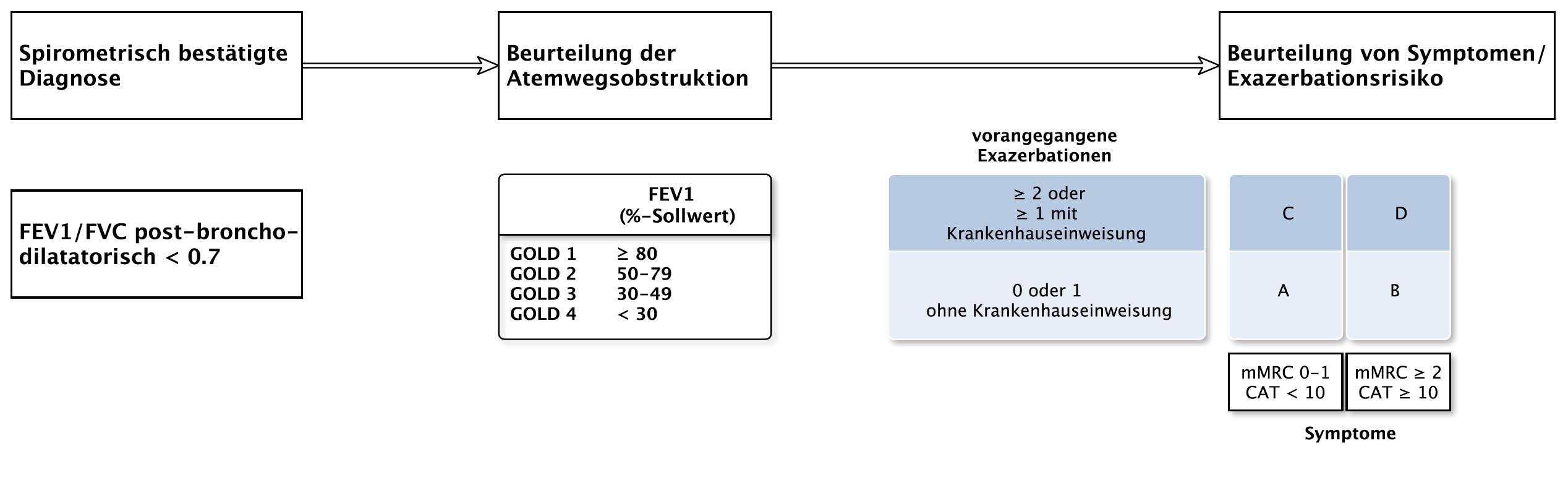 COPD - mediX