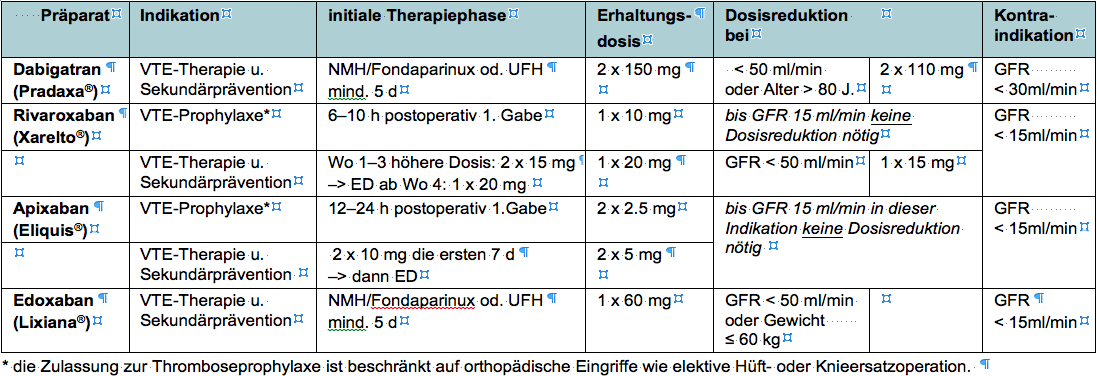 GL Thromboembolie 2