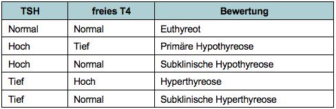 Subklinische Hypothyreose Gewichtsverlust