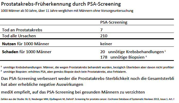 Faktenbox PSA-Screening