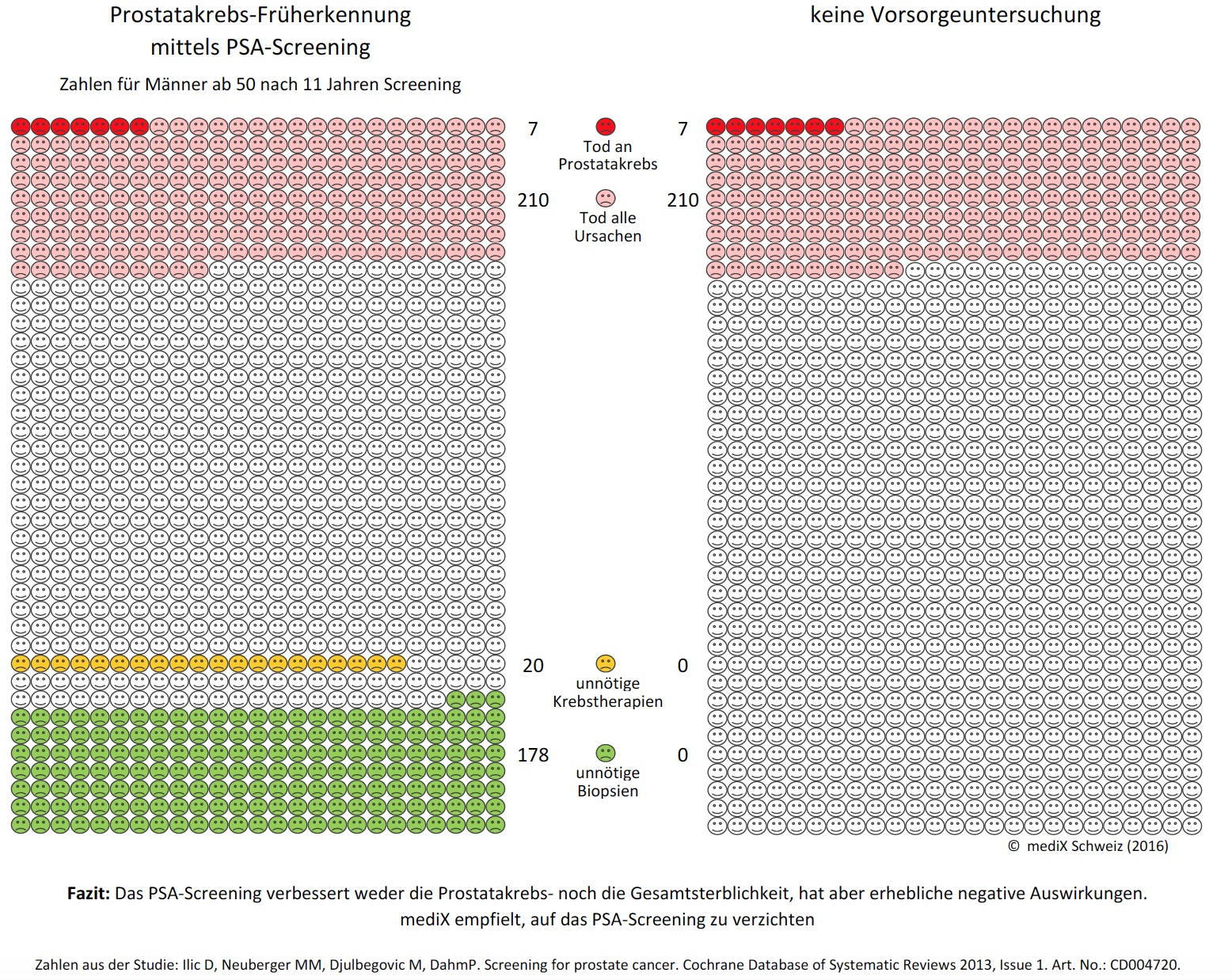 PSA Screening Visualisierung