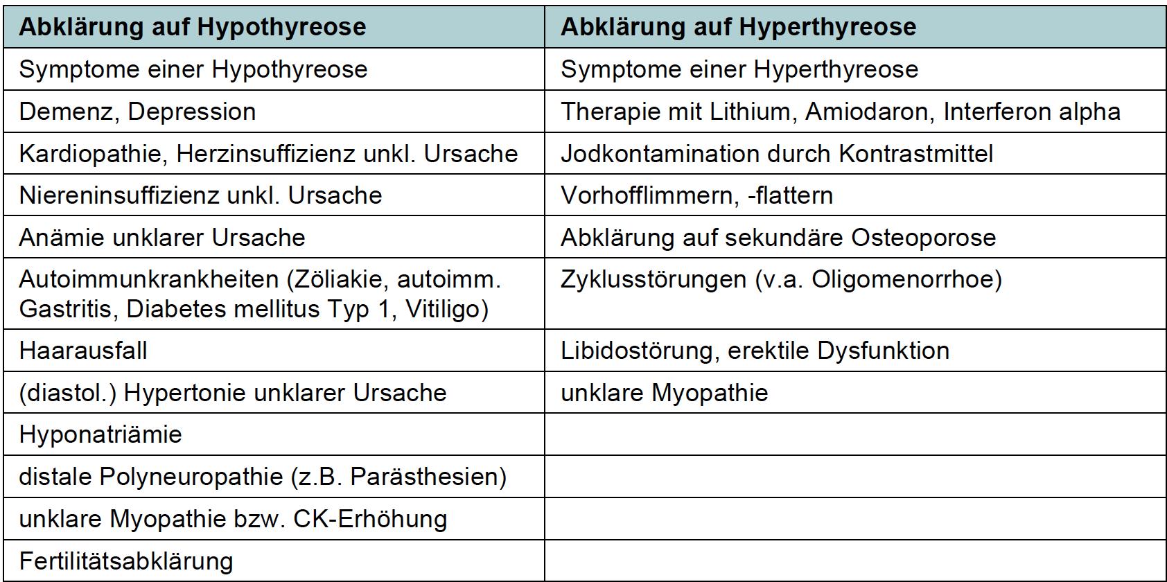 Schilddrüsenerkrankungen - mediX
